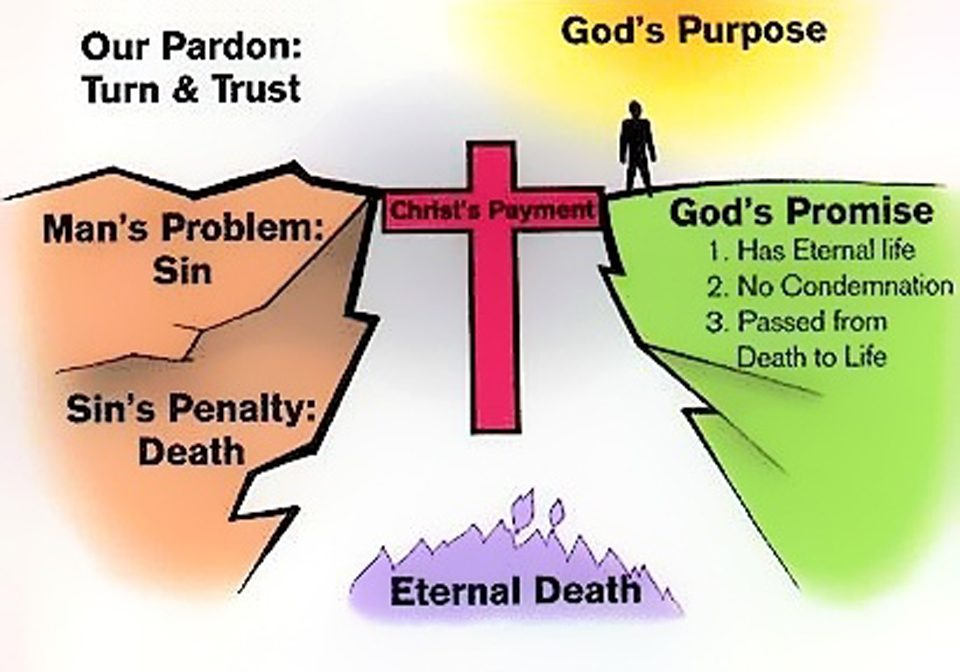 Image result for the cross is the bridge between eternal death and eternal life
